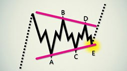 Forex - Elliott Wave Theory with Fibonacci. Udemy Coupon & Review
